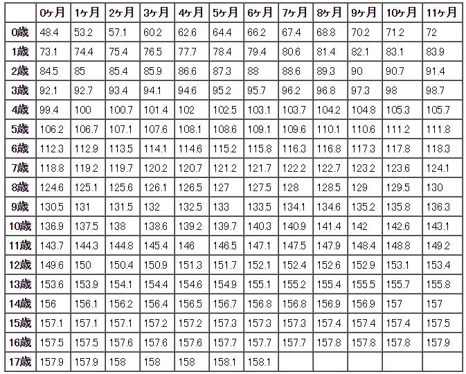 女の子の平均身長