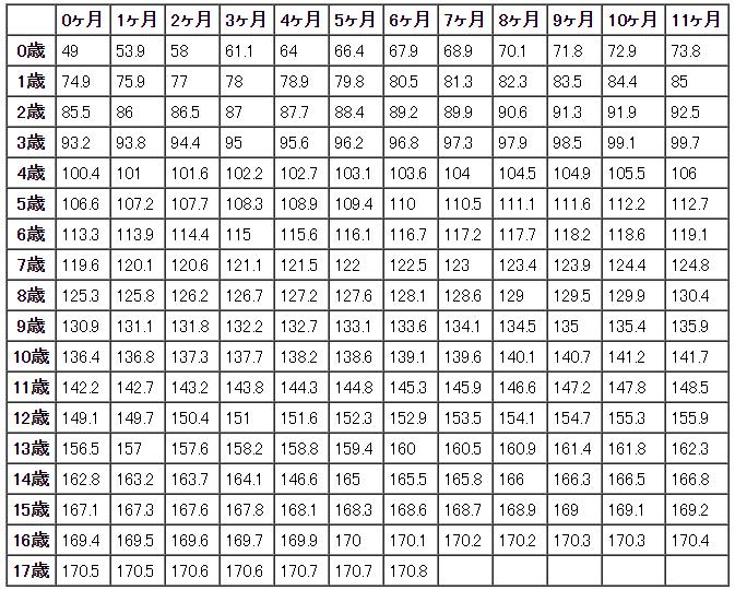 男の子の平均身長