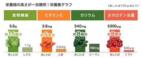 栄養成分比較